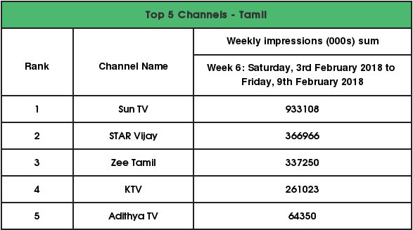 Tamil Top 5 Channels