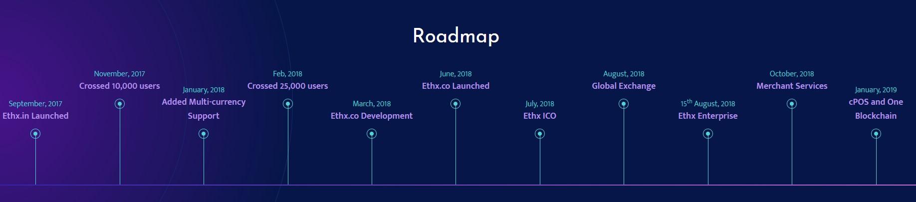 Ethx Roadmap