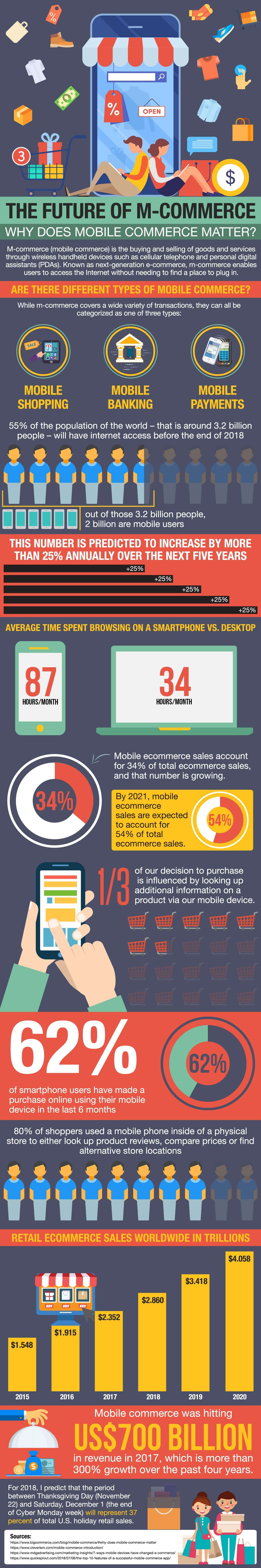 The future of mobile commerce 3